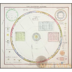 SOLAR SYSTEM PLANETARY ASTEROIDS ASTROLOGY SYSTEM ANTIQUE MAP FLEMING 1840
