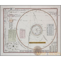 Old map Solar System Asteroid Zones Planets Perthes