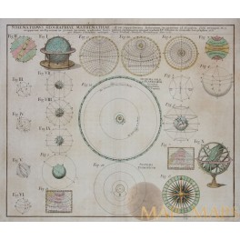 Schematismus Geographiae Mathematicae Old map of the Solar System Homann 1753