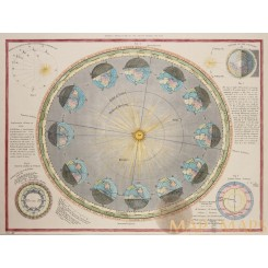 Planetary map, Annual Revolution of the Earth Cram 1867
