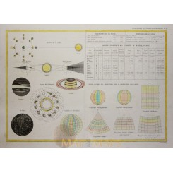 Solar System antique map Cosmography Dussieux 1846.